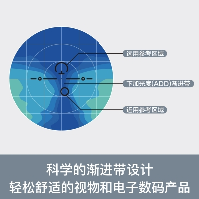 OULE多焦点防蓝光渐进片 1.74远近视两用自动变焦双光镜片 两片价